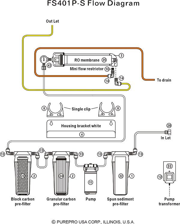 Purepro 174 Aquarium Reverse Osmosis Water Filter Systems
